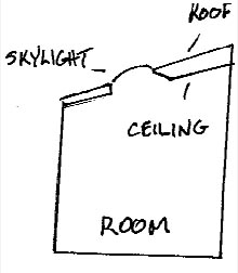 Plugging a skylight chute